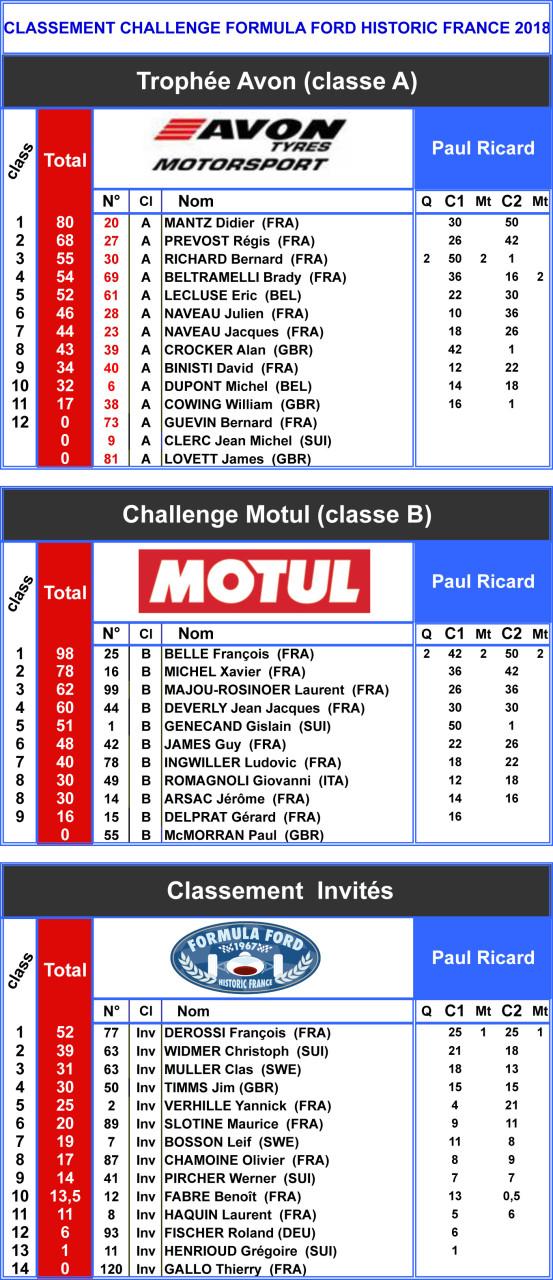 Classements après Castellet 2018.xls