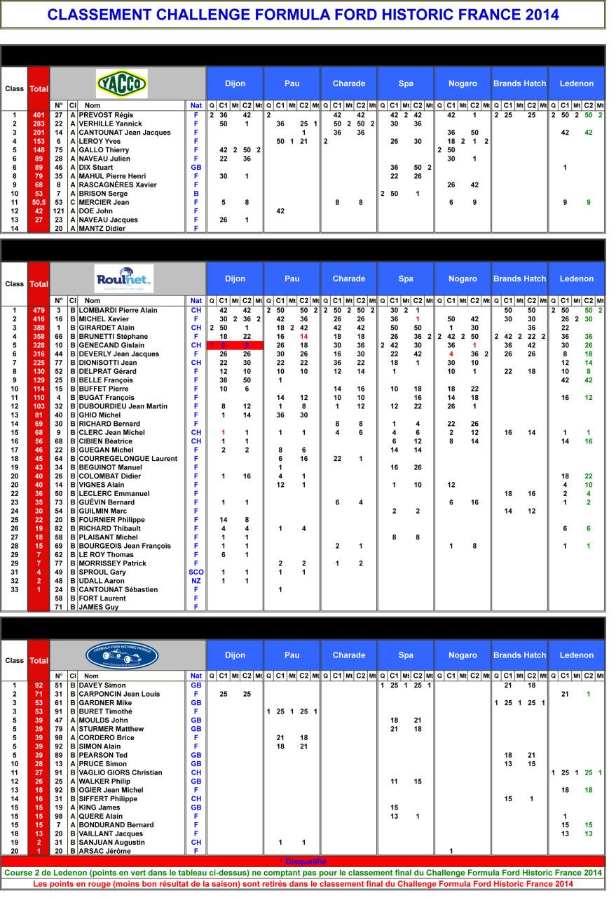 Classements Challenge 2014.xls