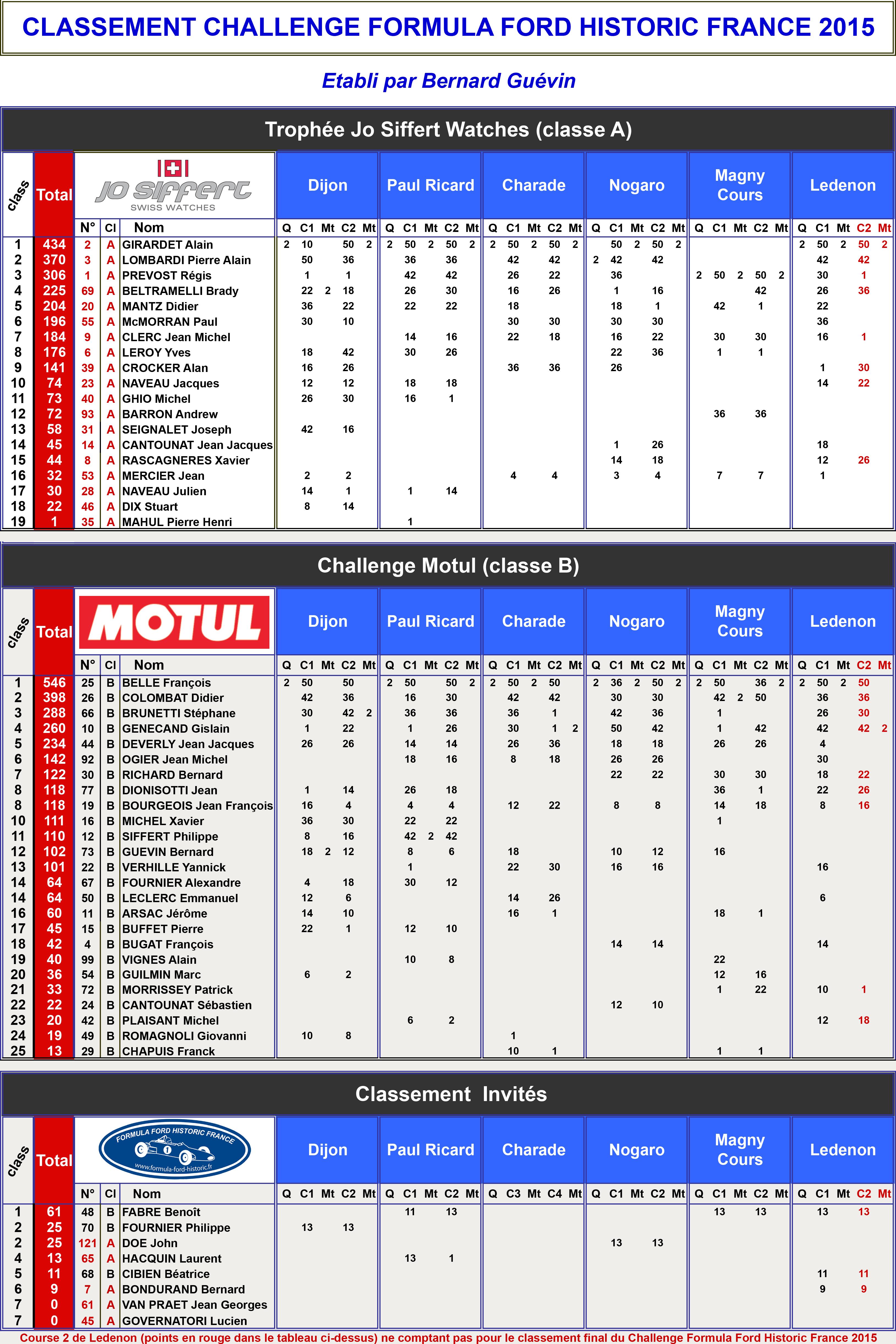 classement-2015