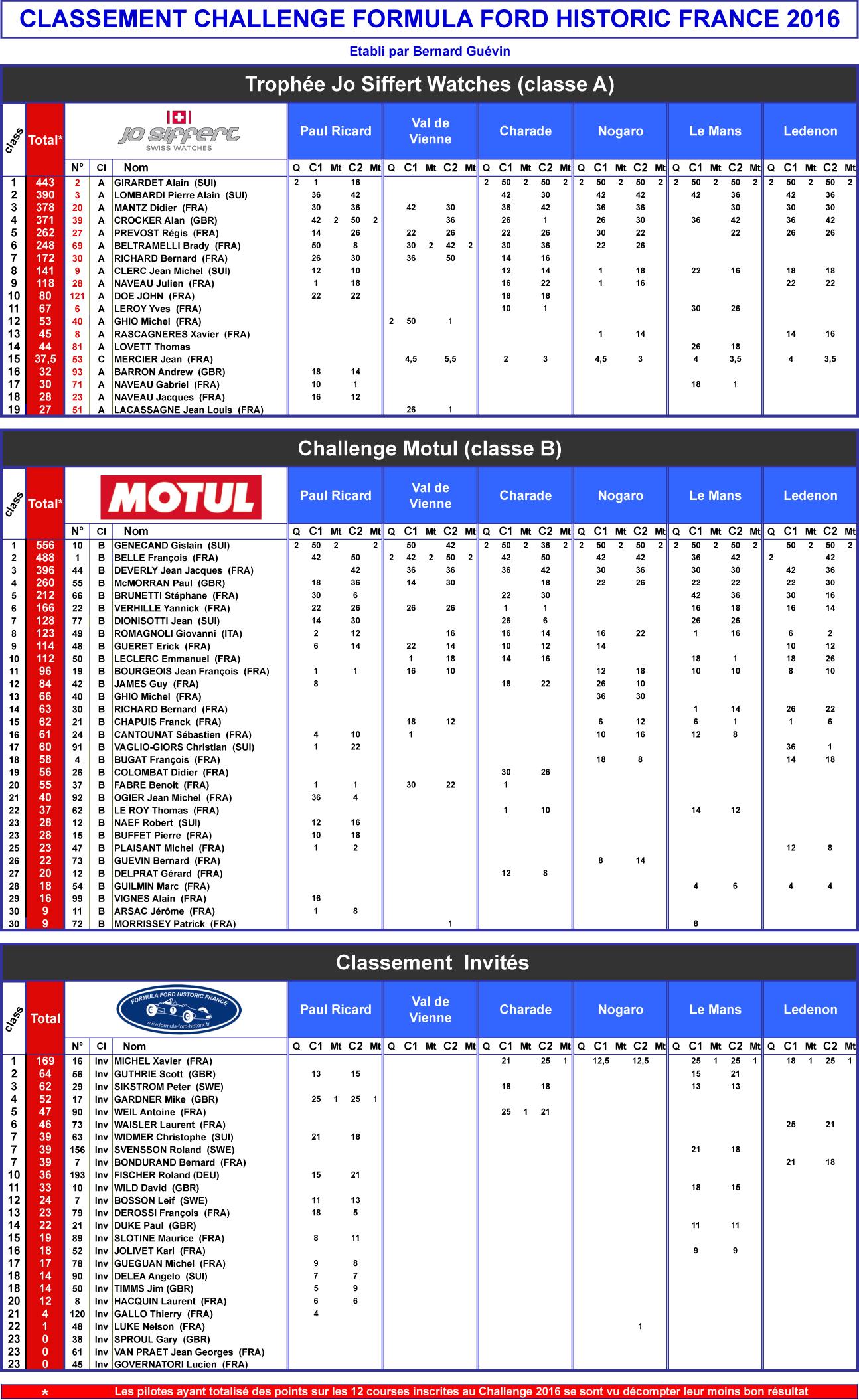 Classements après Ledenon 2016.xls